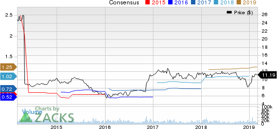 SLM Corporation Price and Consensus
