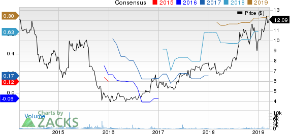 Clarus Corporation Price and Consensus