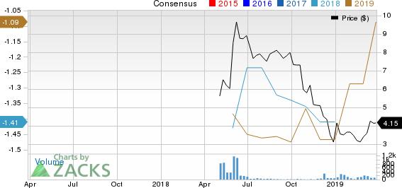 ASLAN Pharmaceuticals Ltd. Price and Consensus