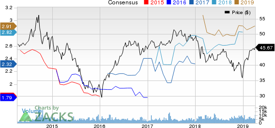 TransCanada Corporation Price and Consensus
