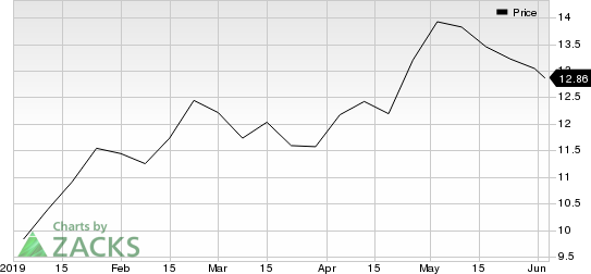 Navient Corporation Price