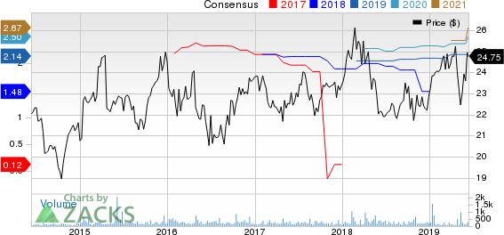 Swiss Re Ltd. Price and Consensus