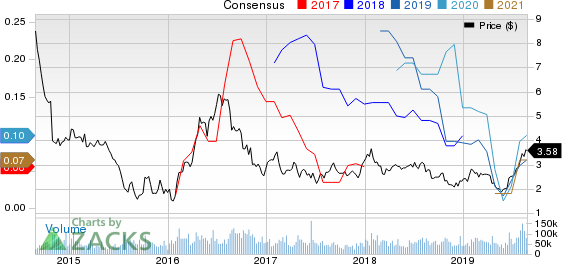 Yamana Gold Inc. Price and Consensus