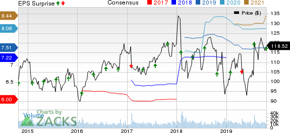 United Parcel Service, Inc. Price, Consensus and EPS Surprise
