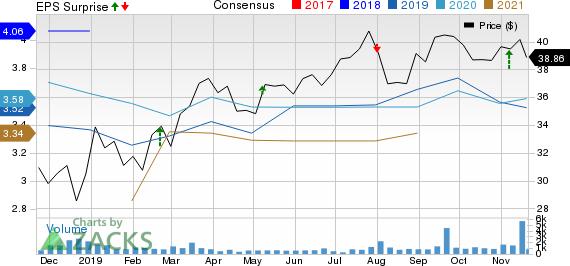 TC PipeLines, LP Price, Consensus and EPS Surprise