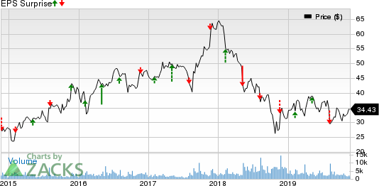 Beacon Roofing Supply, Inc. Price and EPS Surprise