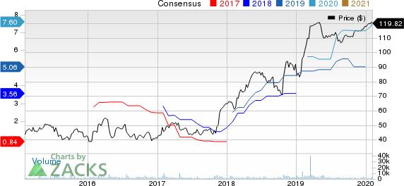 Mellanox Technologies, Ltd. Price and Consensus