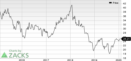Janus Capital Group, Inc Price