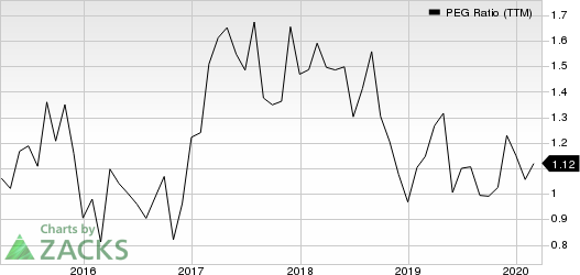 Virtusa Corporation PEG Ratio (TTM)