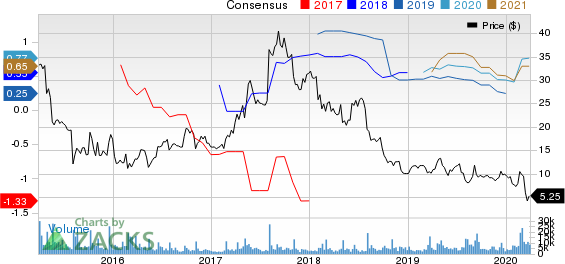 Lumber Liquidators Holdings, Inc Price and Consensus
