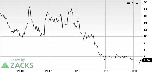 Ampco-Pittsburgh Corporation Price