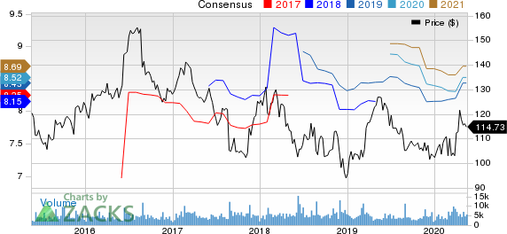 The J. M. Smucker Company Price and Consensus