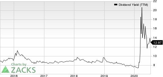 STARWOOD PROPERTY TRUST, INC. Dividend Yield (TTM)