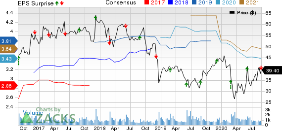 Greif, Inc. Price, Consensus and EPS Surprise