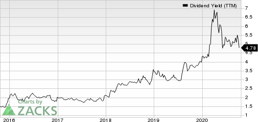 Franklin Resources, Inc. Dividend Yield (TTM)