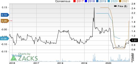 Charles & Colvard Ltd Price and Consensus