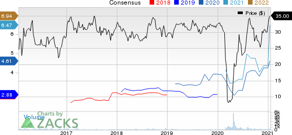 Delek Logistics Partners, L.P. Price and Consensus