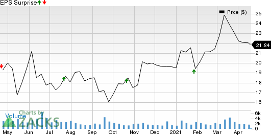 CVB Financial Corporation Price and EPS Surprise