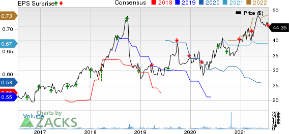 Neogen Corporation Price, Consensus and EPS Surprise