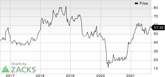 Kohls Corporation Price