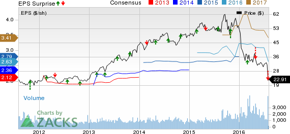 Integer (ITGR) Misses on Q2 Earnings, Synergy View Up