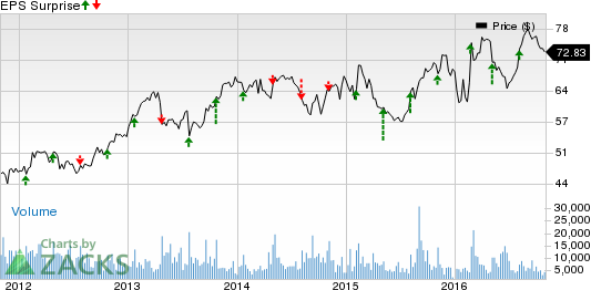 Motorola Solutions (MSI) Q3 Earnings: A Surprise in Store?