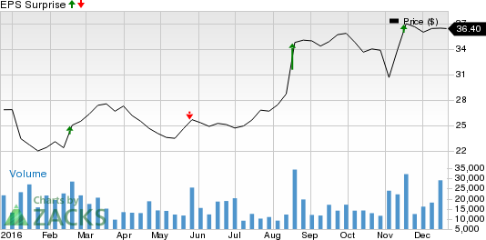 Can NetApp (NTAP) Keep the Earnings Streak Alive This Quarter?