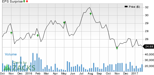 REITs to Watch for Earnings on Jan 30: GGP, UDR and ARE