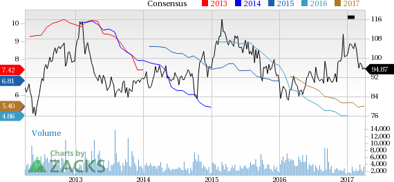 Agrium (AGU) Down 6.3% Since Earnings Report: Can It Rebound?