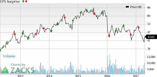 AutoNation (AN) to Post Q1 Earnings: What's in the Cards?