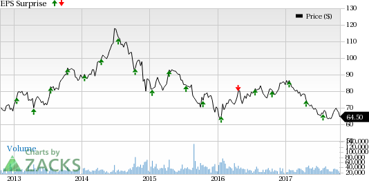 Zacks Investment Research Blog Schlumberger Slb Q3 Earnings In