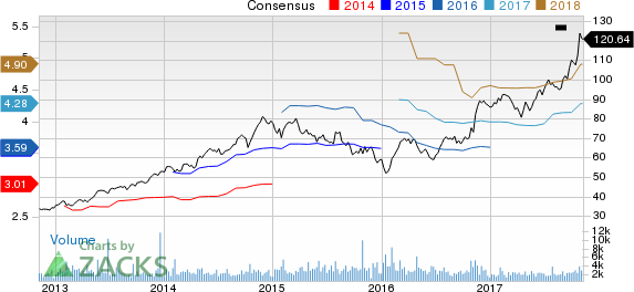 Old Dominion Freight Line, Inc. Price and Consensus