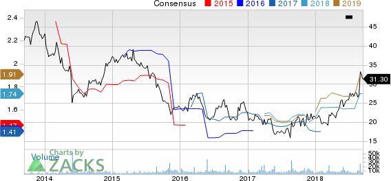 DSW Inc. Price and Consensus