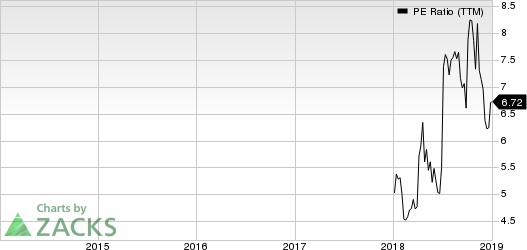 SilverBow Resources Inc. PE Ratio (TTM)
