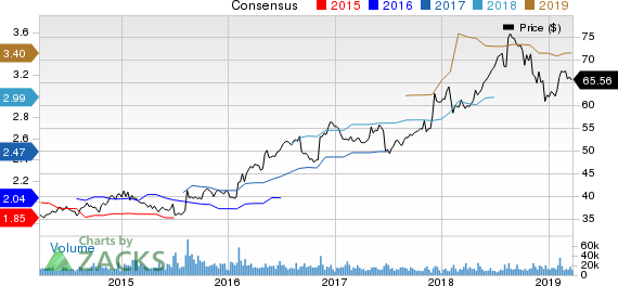 Sysco Corporation Price and Consensus