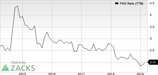 Sysco Corporation PEG Ratio (TTM)