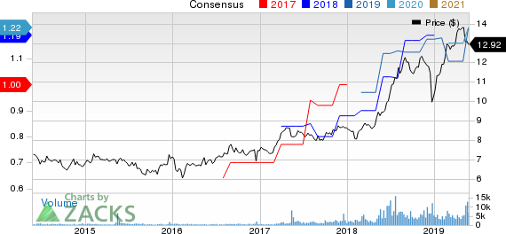 Arbor Realty Trust Price and Consensus