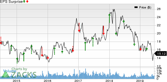 Commercial Metals Company Price and EPS Surprise