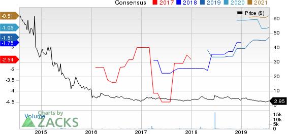 Caladrius Biosciences, Inc. Price and Consensus