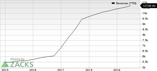 IQVIA Holdings Inc. Revenue (TTM)