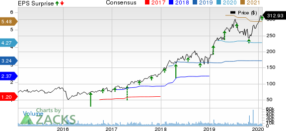 ServiceNow, Inc. Price, Consensus and EPS Surprise