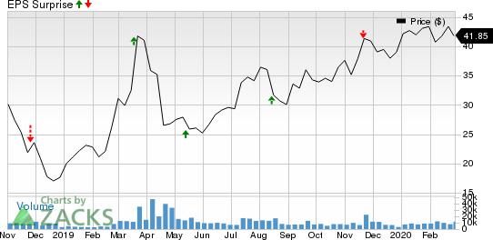 StoneCo Ltd. Price and EPS Surprise