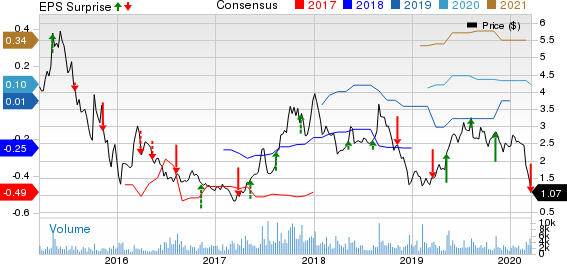 Westport Fuel Systems Inc. Price, Consensus and EPS Surprise