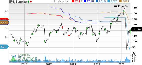 Zimmer Biomet Holdings Inc Price, Consensus and EPS Surprise
