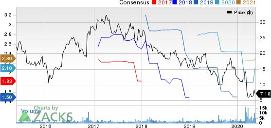 Tutor Perini Corporation Price and Consensus