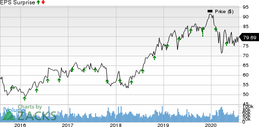 Merck  Co., Inc. Price and EPS Surprise