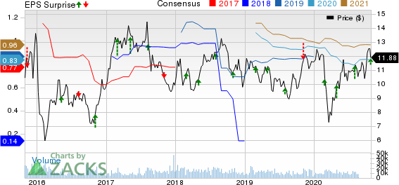 Element Solutions Inc Price, Consensus and EPS Surprise