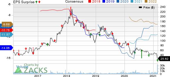 bluebird bio, Inc. Price, Consensus and EPS Surprise