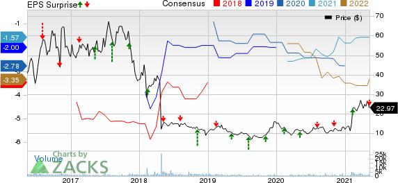 Prothena Corporation plc Price, Consensus and EPS Surprise