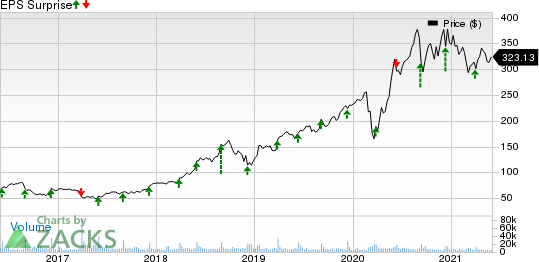 lululemon athletica inc. Price and EPS Surprise